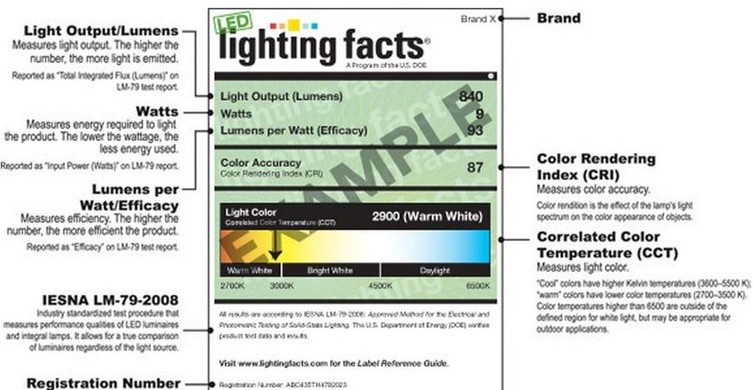 HOW TO READ THE LED LABEL